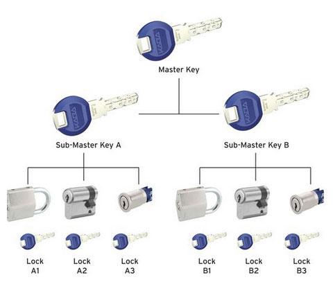 Sistema de Chaves Mestras KABA