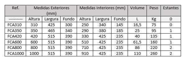 Medidas do Cofre Chaves do Areeiro – Série Certificada para Ourivesarias