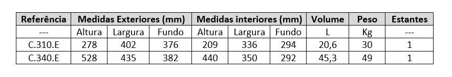 Medidas dos Cofre Burg Série C